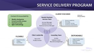 Resolvit service delivery model