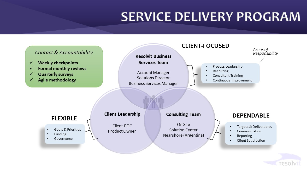 working us service delivery and flexible engagement resolvit resolvit service delivery model